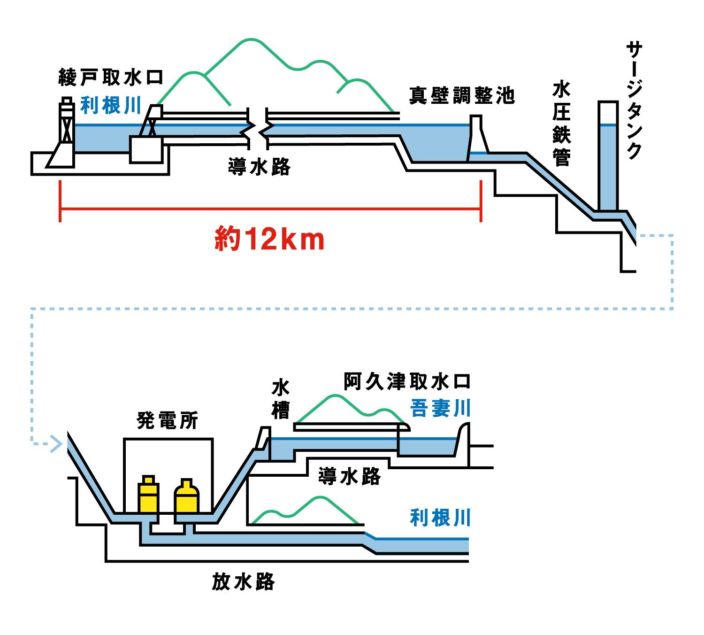 佐久発電所の水の流れ