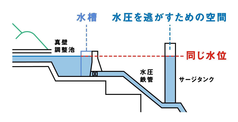 真壁調整池の水槽とサージタンク内の水位