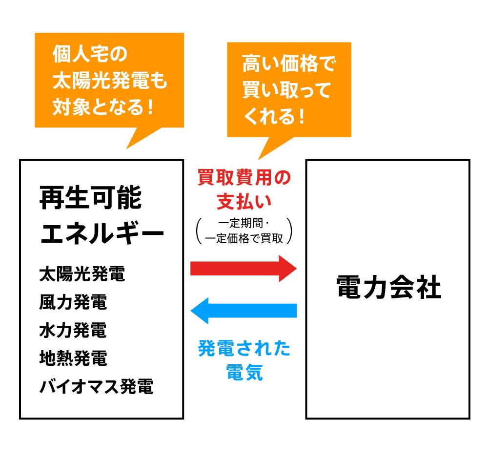 〈図〉FIT制度の仕組み