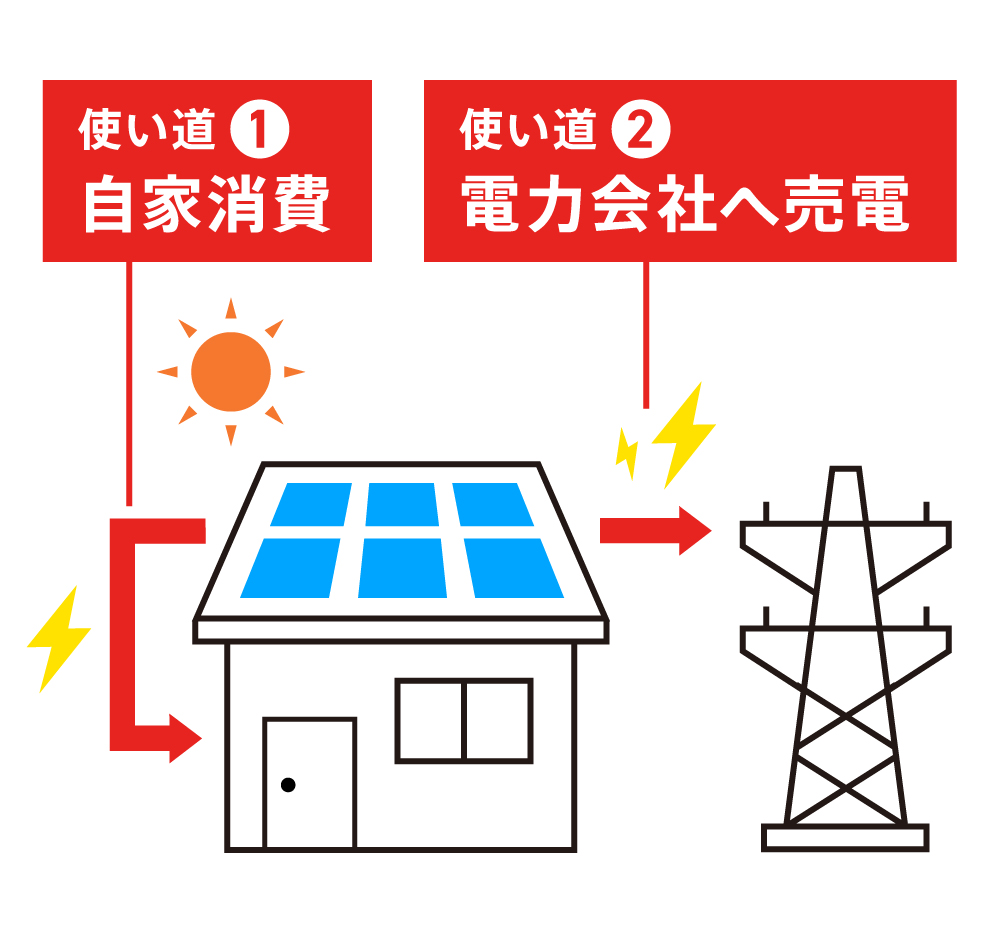 太陽光発電の使い道