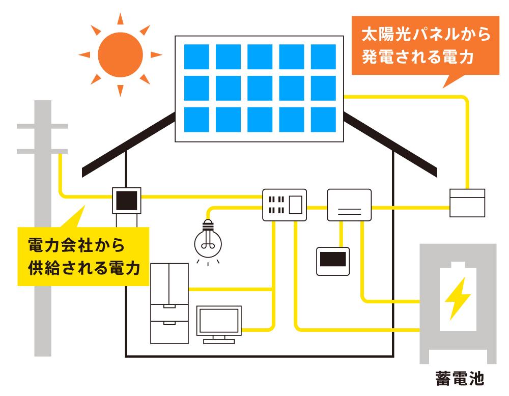 〈図〉蓄電池の仕組み