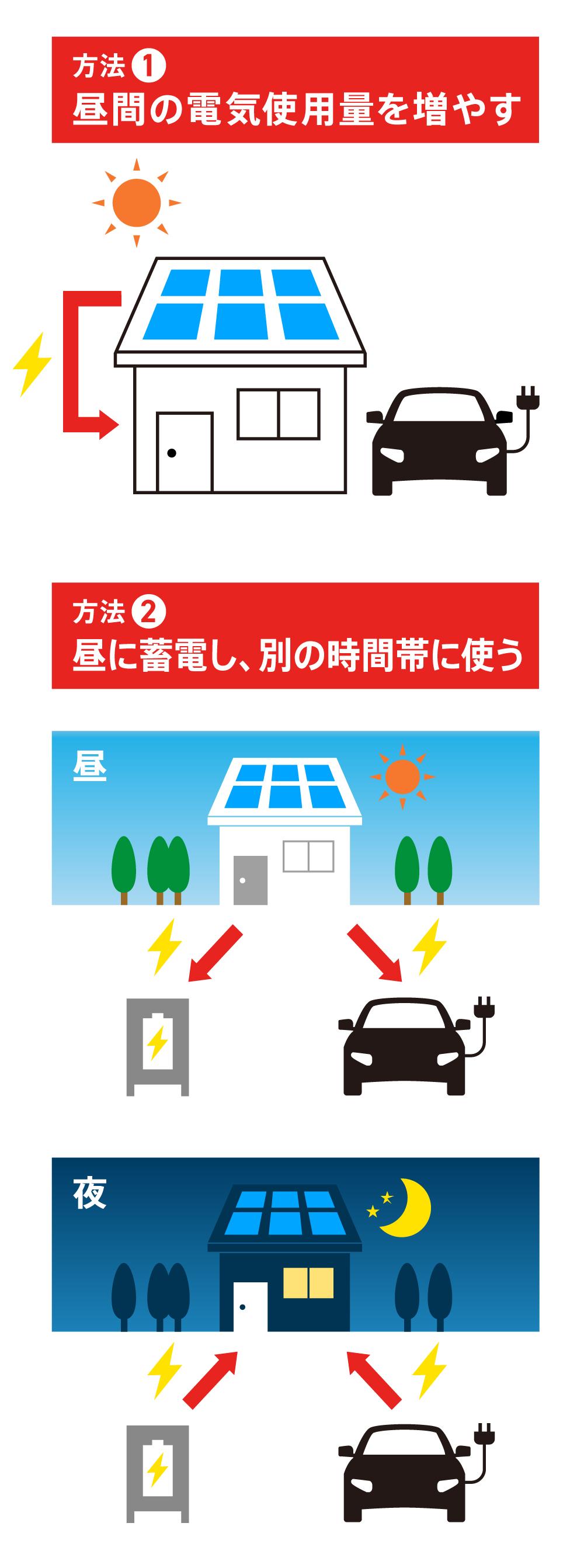 〈図〉電気の自家消費量を増やす方法