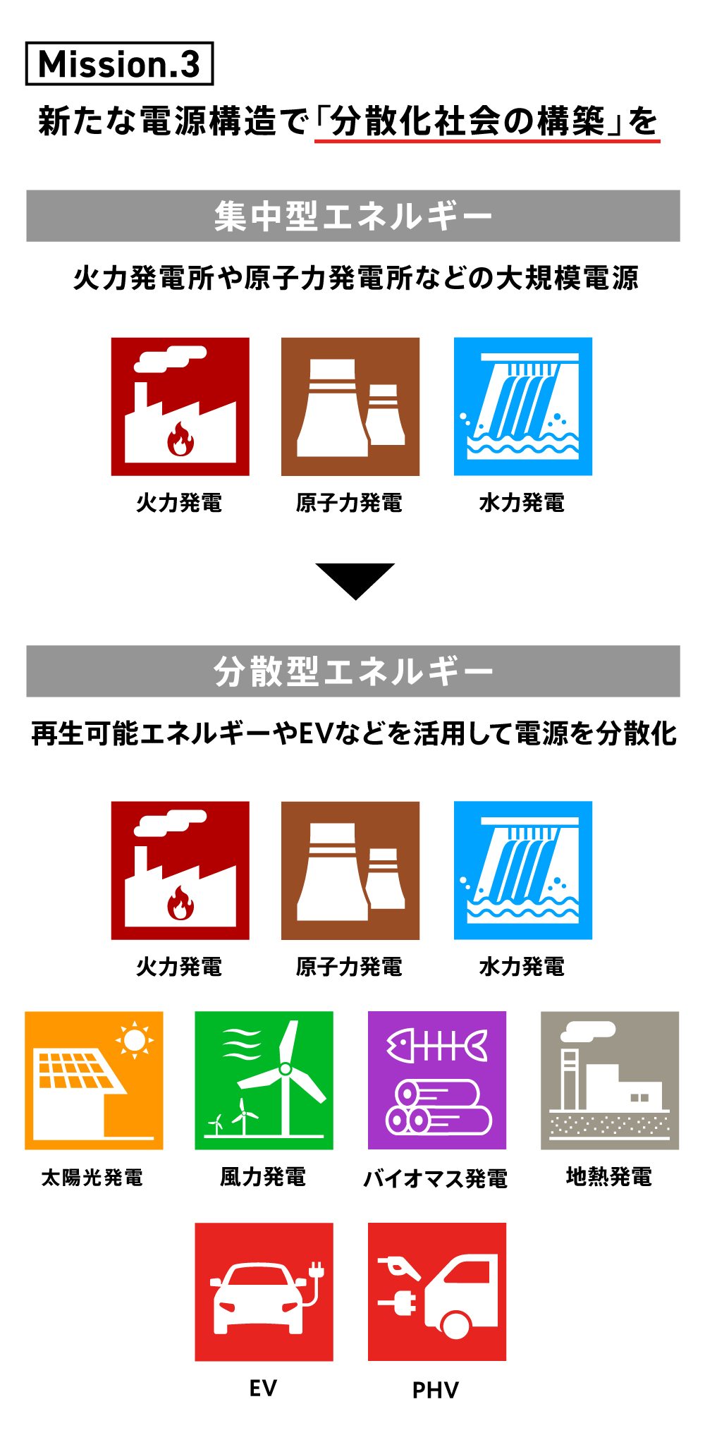 東京電力パワーグリッドが重要視するミッション図