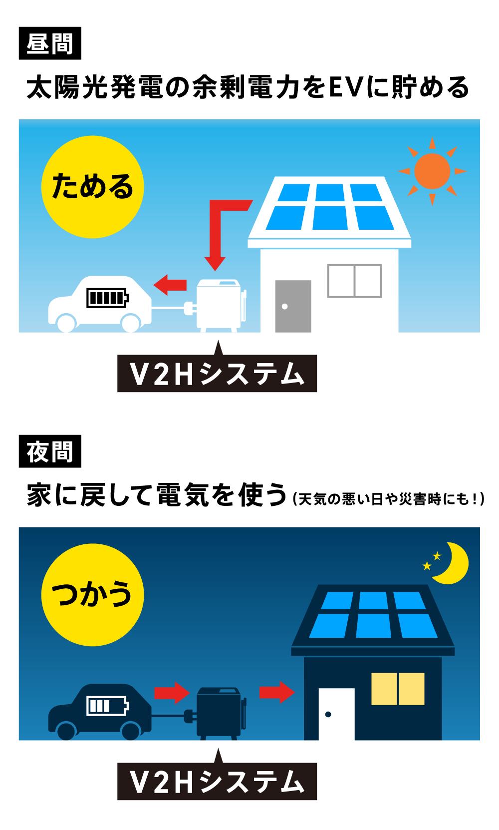 太陽光発電をEVで無駄なく活用するV2Hの仕組み