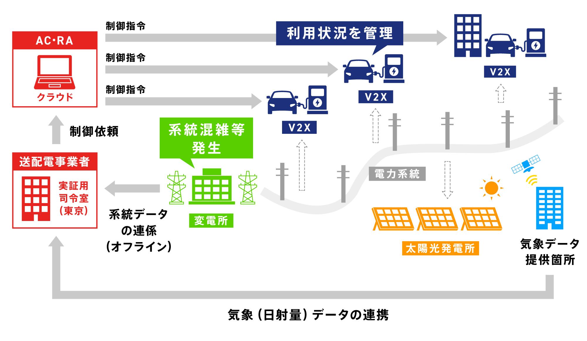 V2X活用実証のイメージ図