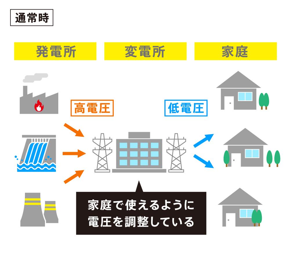 変電所と停電の関係(通常時)