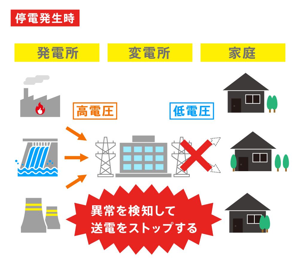変電所と停電の関係(停電発生時)