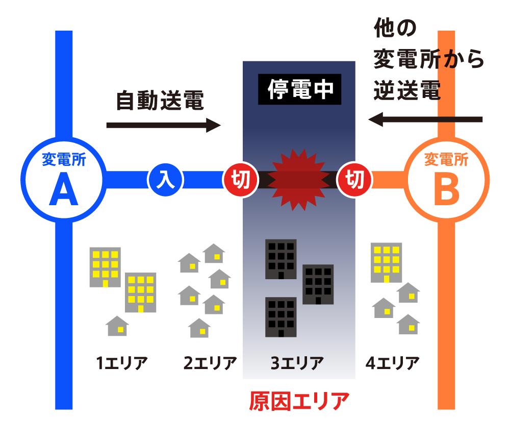 停電復旧:図