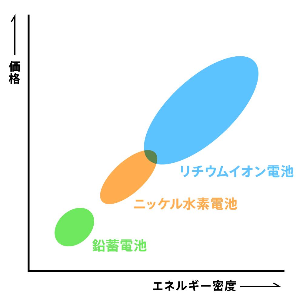 バッテリーの種類と「エネルギー密度」「価格」の関係イメージ図