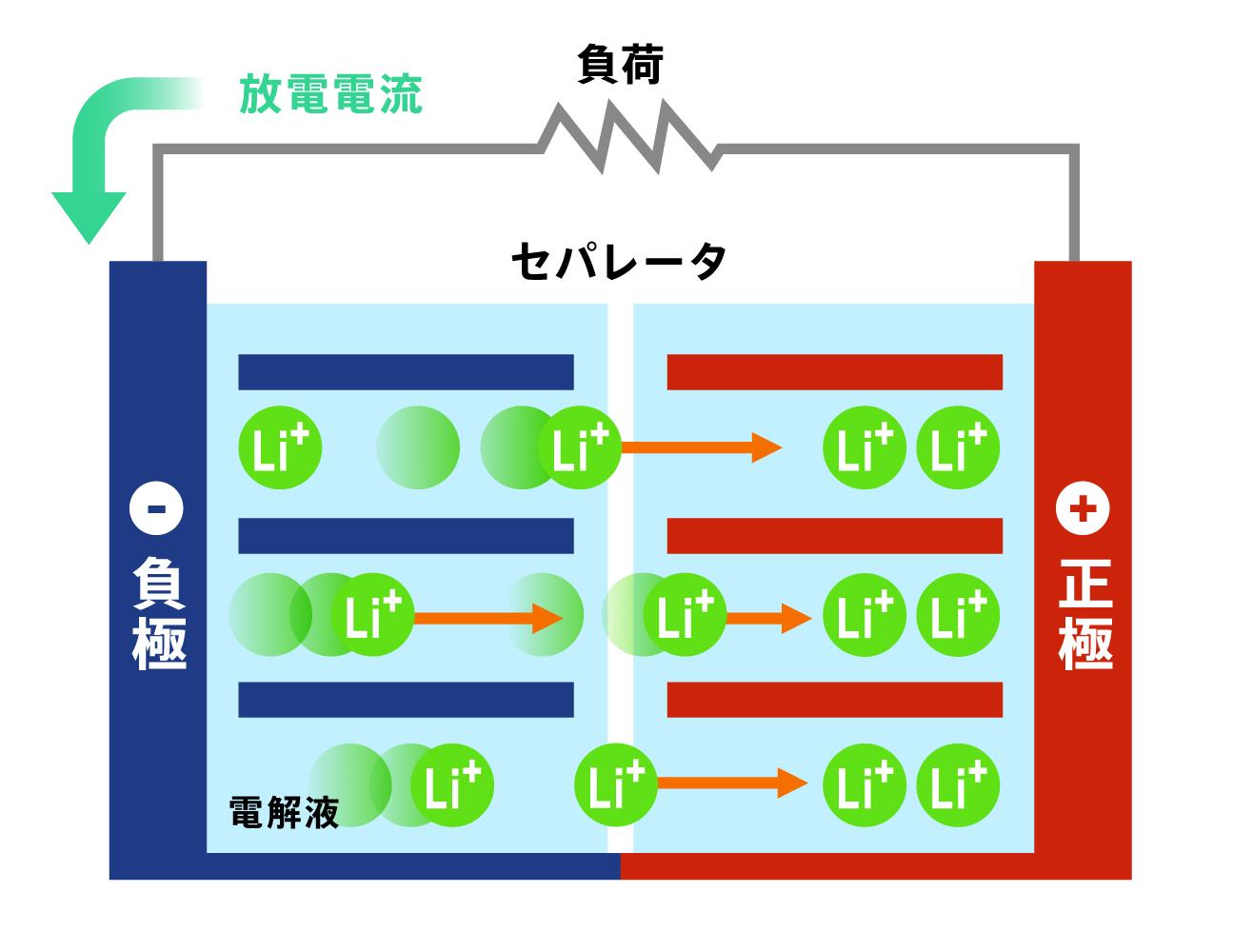 リチウムイオン電池の充電・放電時の流れの図