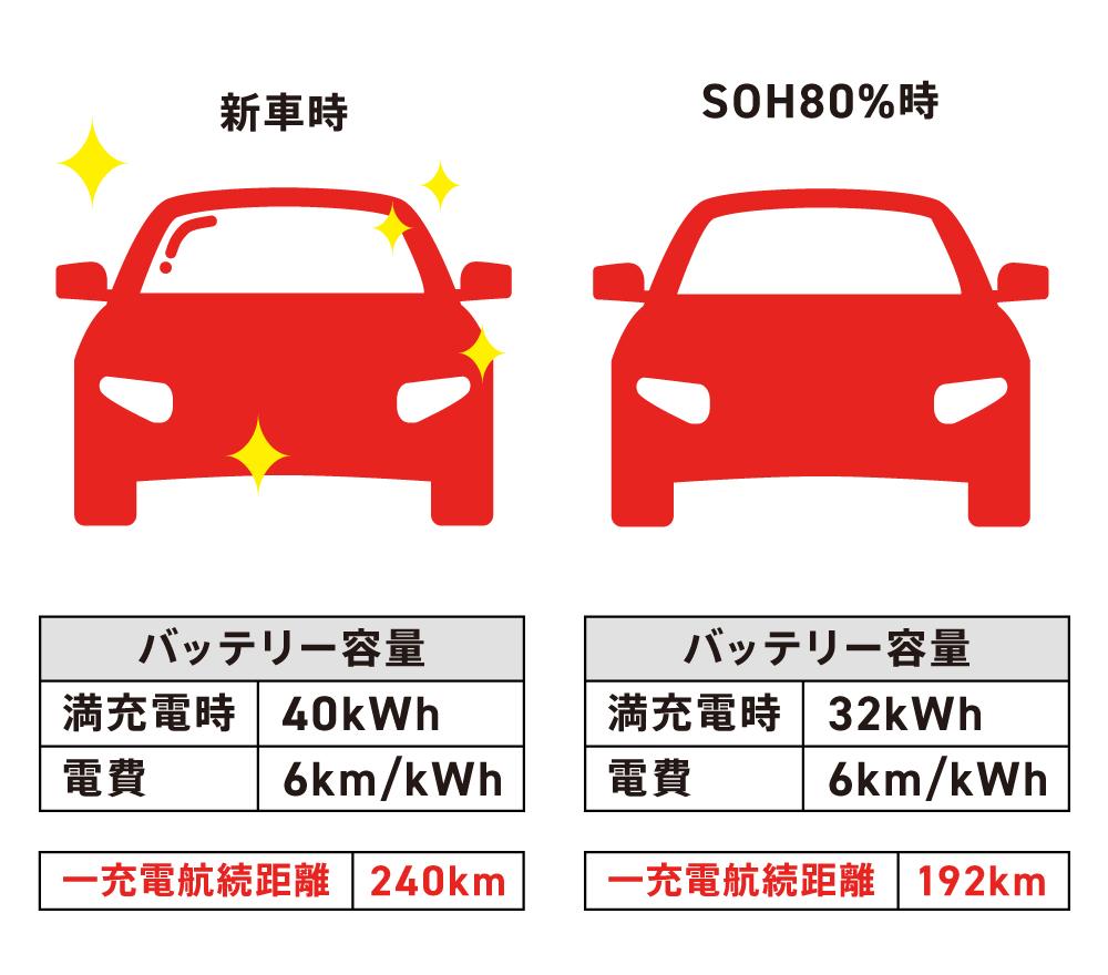 〈図〉新車時バッテリー容量40kWhのEVの航続距離の変化