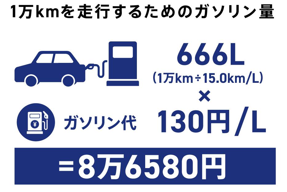 〈図〉ガソリン車の1年間の燃料代