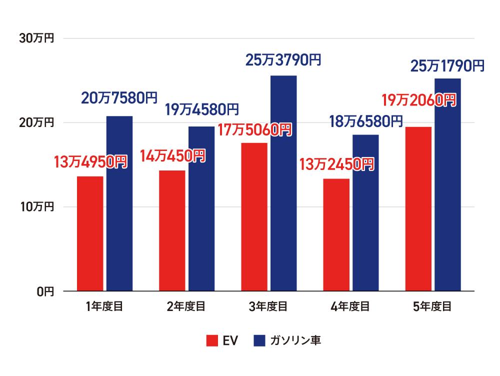 〈図〉EVとガソリン車の年間維持費の比較