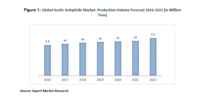 global research acetic anhydride market and