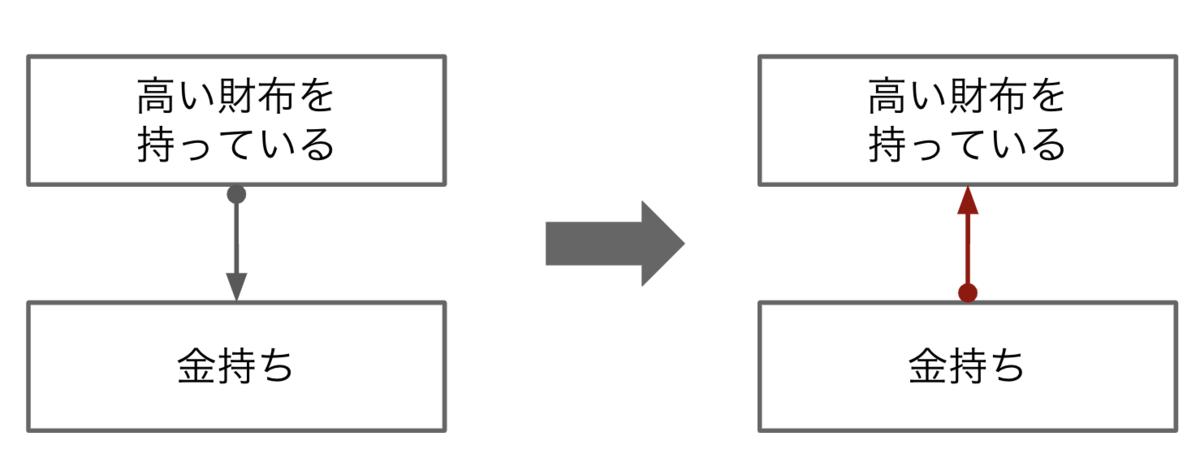シンキング 例題 クリティカル