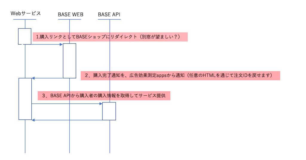f:id:f-shin:20180119152616p:plain