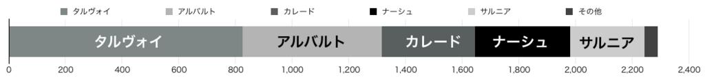 タルヴォイ36% アルバルト21% カレード14% ナーシュ15% サルニア11%