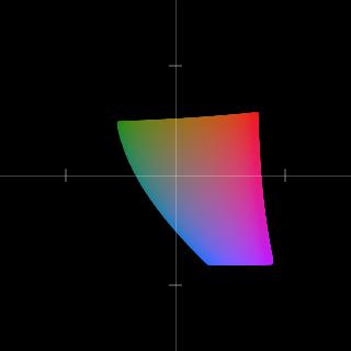 CIELAB色空間上のRGBの色域 (L*=50)