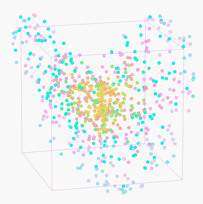 Colorful Dots in Lorentz Attractor