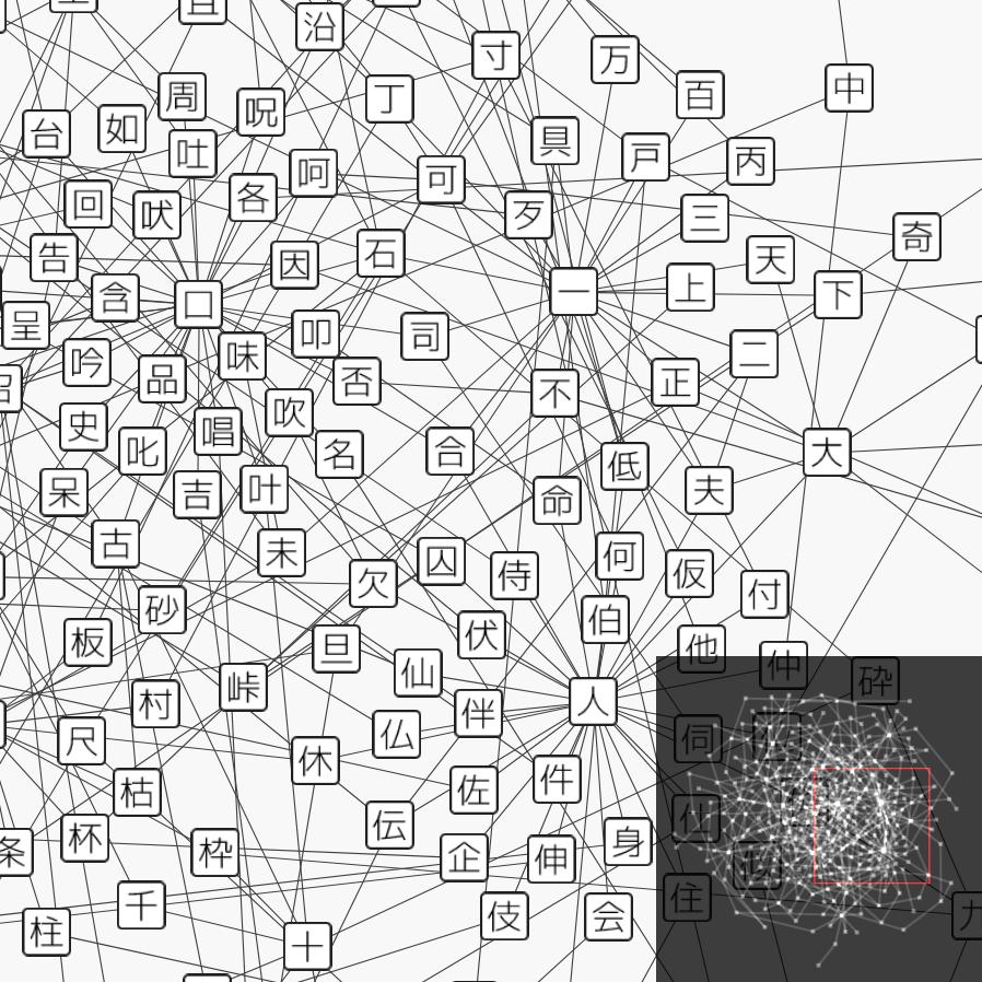 Kanji Network