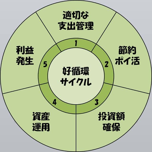 好循環サイクル