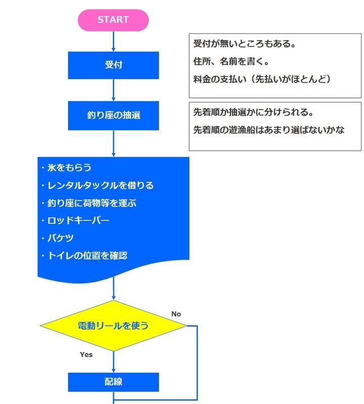f:id:familyfishing:20181207105325j:plain