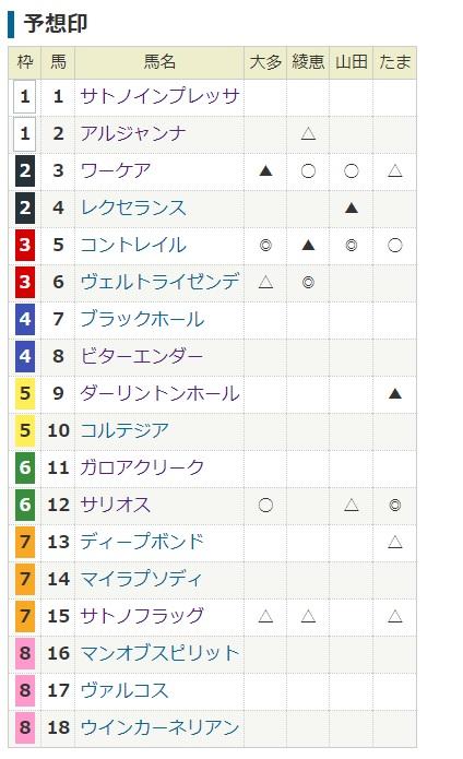 2020年の日本ダービーの馬番と枠順