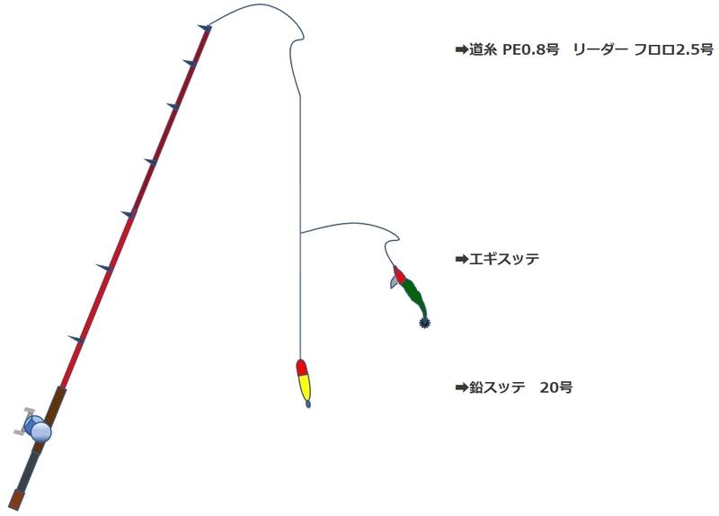 ケンサキイカを狙うイカメタルの仕掛け図