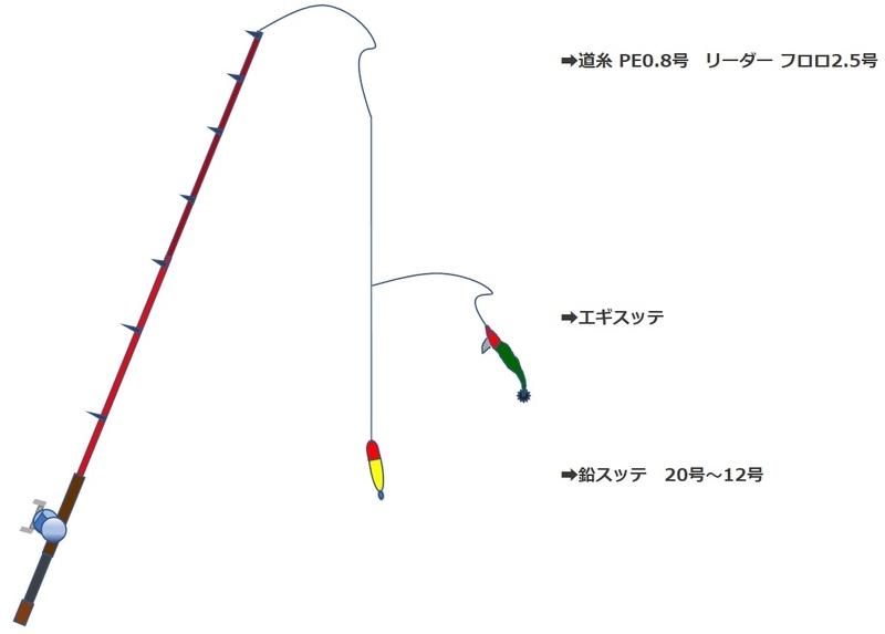 敦賀沖のイカメタルの仕掛け