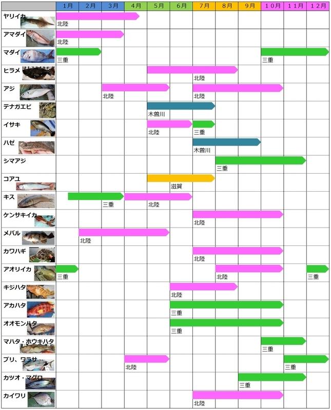 2021年の釣り計画
