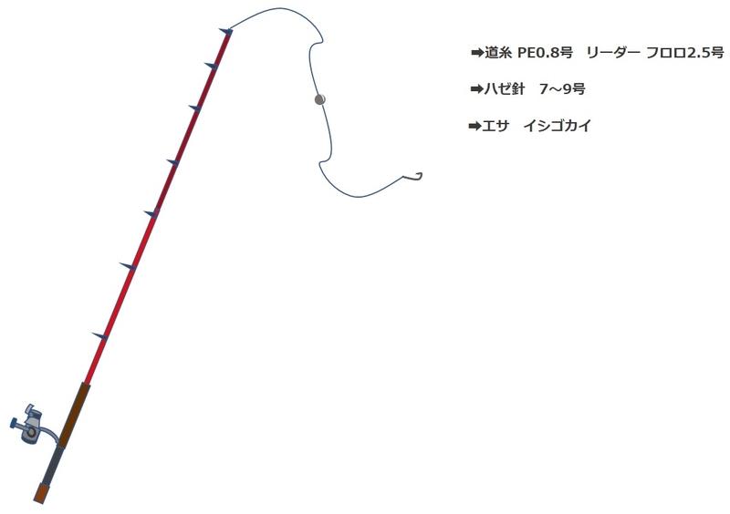 木曽川でのハゼ釣りの仕掛け_1本針