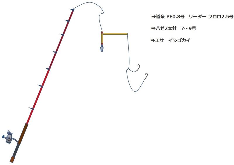 木曽川でのハゼ釣りの仕掛け_天秤