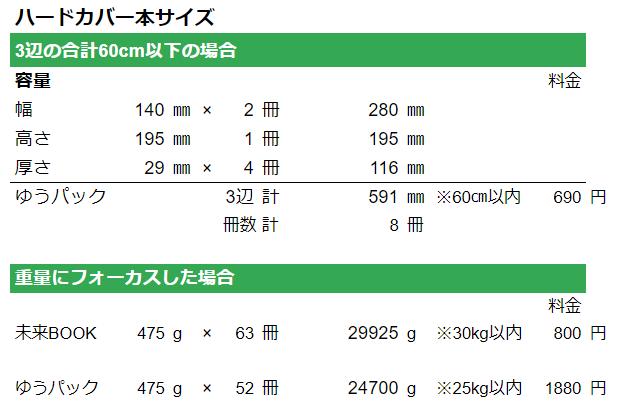 ハードカバー本の料金比較表