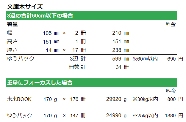 文庫本サイズの料金表