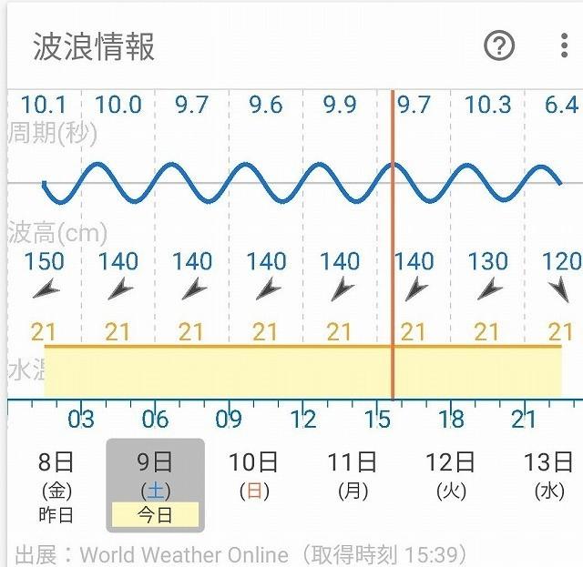 当日の波の高さ