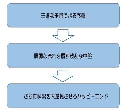 f:id:fc090031:20190130161116j:plain