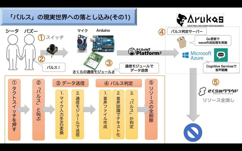 f:id:febc_yamamoto:20161210144552p:plain