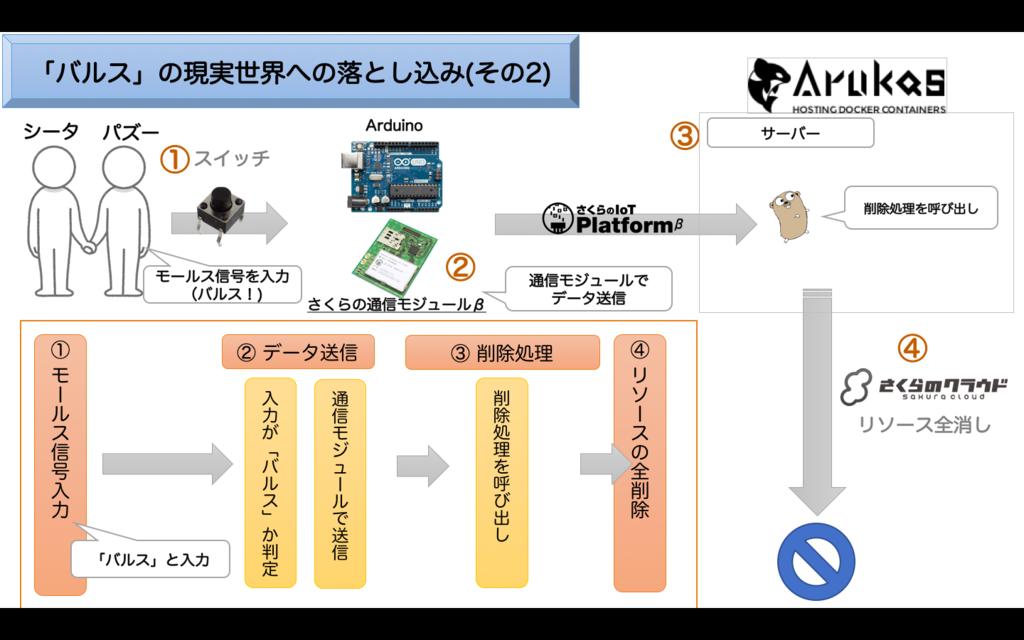 f:id:febc_yamamoto:20161210144601p:plain