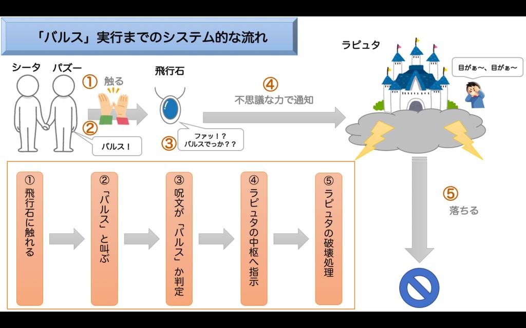 f:id:febc_yamamoto:20161210144707p:plain