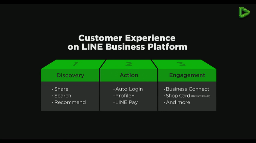 Customer Experience on LINE Business Platform