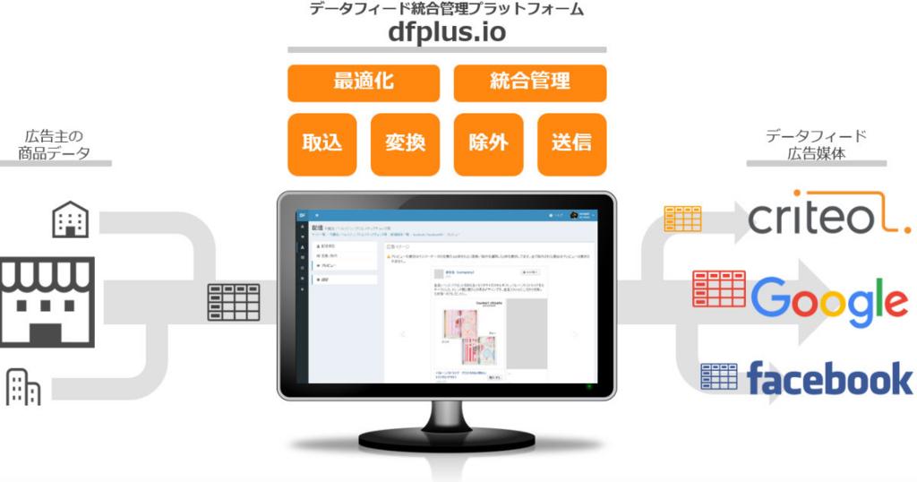 「データフィード統合管理プラットフォーム dfplus.io 」イメージ画