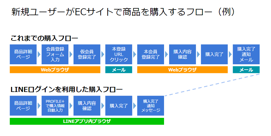 新規ユーザーがECサイトで商品を購入するフロー(例)
