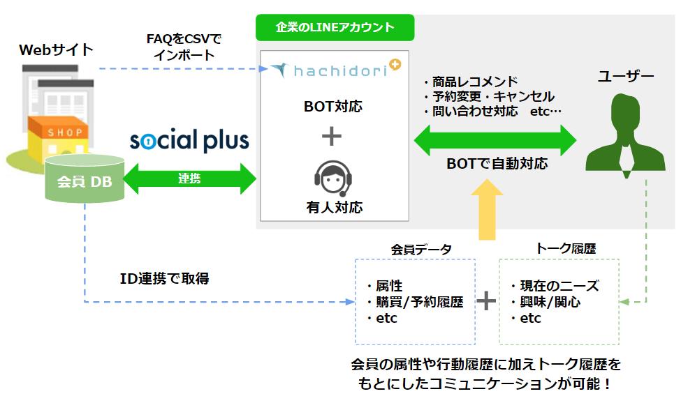 ソーシャルPLUS×hachidori plus 連携イメージ図