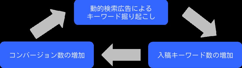 f:id:feedmatic:20170823125401p:plain