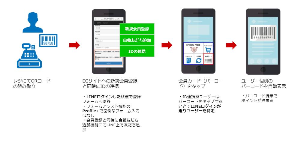 LINEの会員カード機能(バーコード)発行フロー