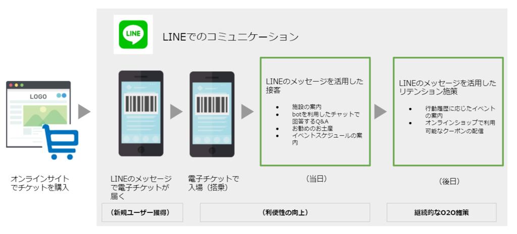 電子チケット発行を起点としたLINEでのコミュニケーション