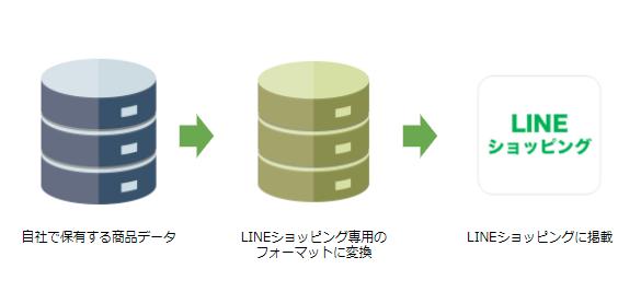 LINEショッピングとデータフィード