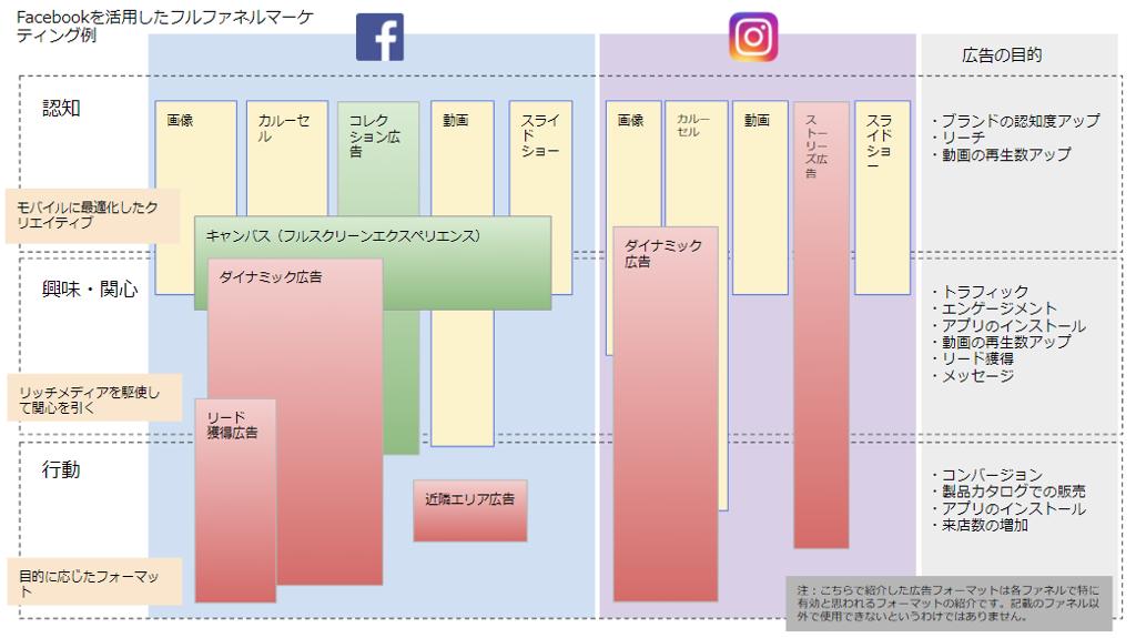 Facebook広告を活用したフルファネルマーケティングの一例