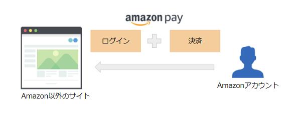 Amazon Payのしくみ