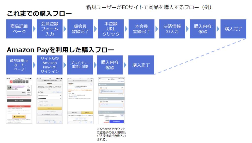 Amazon Pay:新規ユーザーがECサイトで商品を購入するフロー(例)